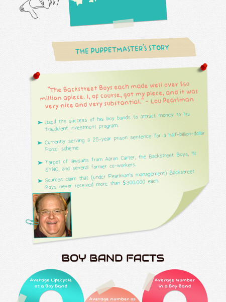 Boy Band Mania Infographic