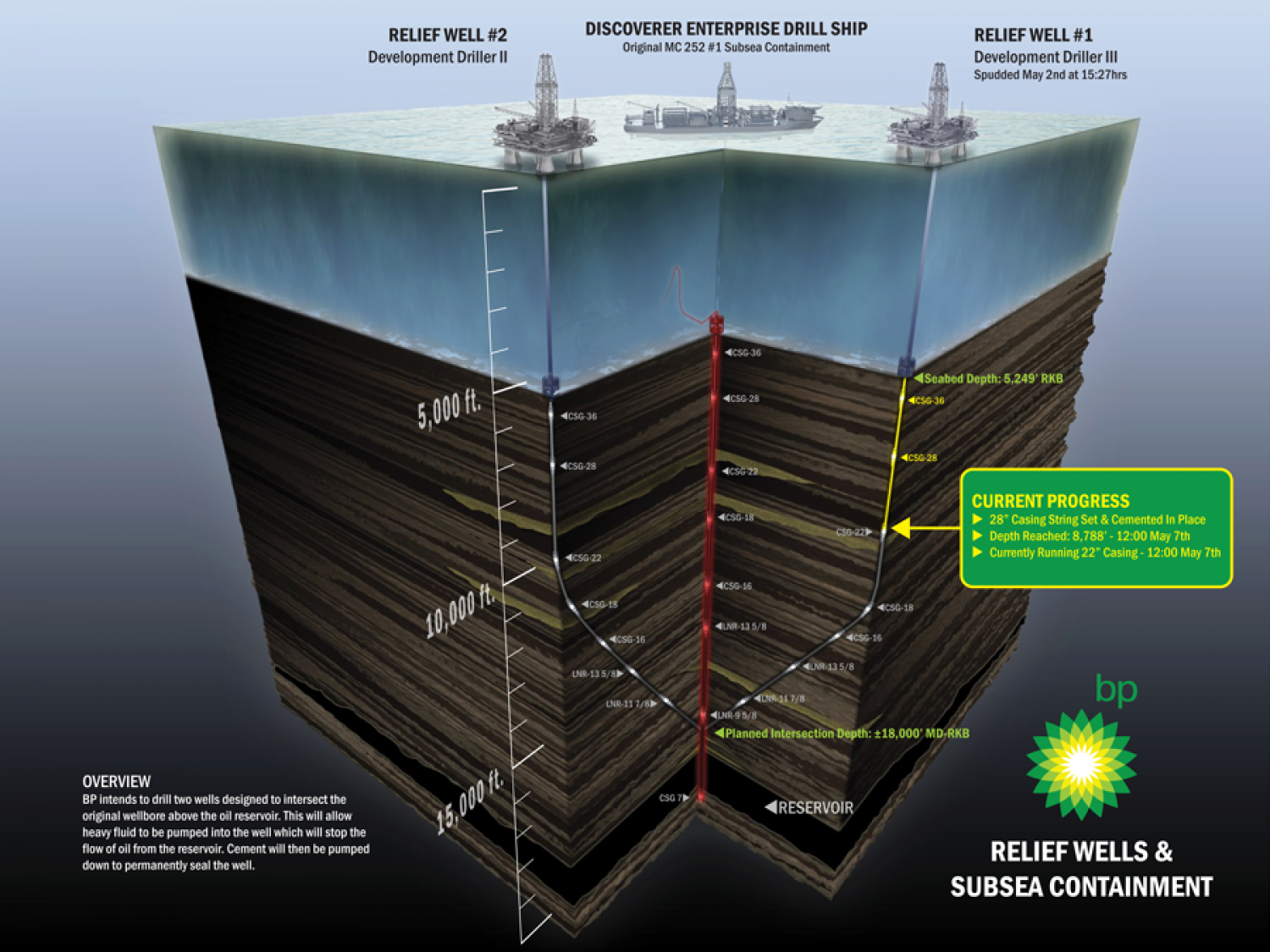 BP Oil Relief Plan Infographic Infographic