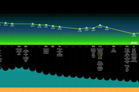 BP Oil Spill Timeline Infographic