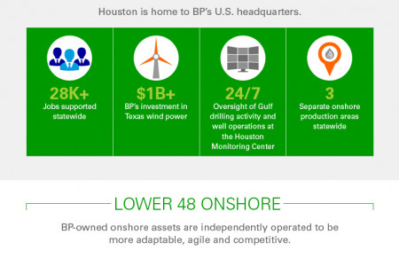BP's Exploration  and Production Infographic