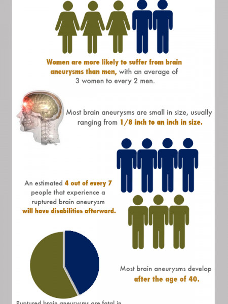 All About Brain Aneurysms Infographic