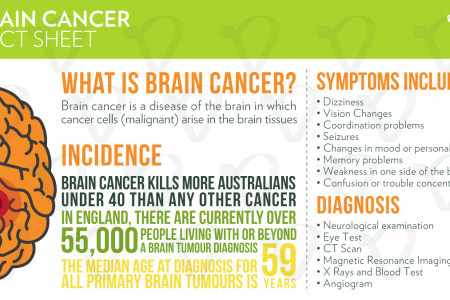 Brain Cancer Facts - Veritalife Infographic