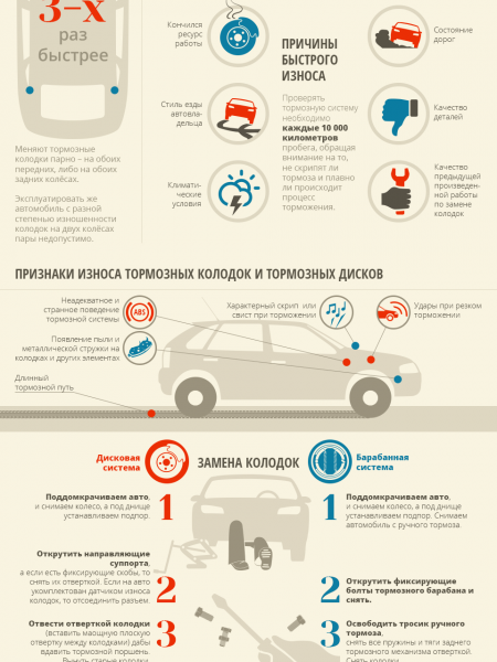 Brake shoes change Infographic