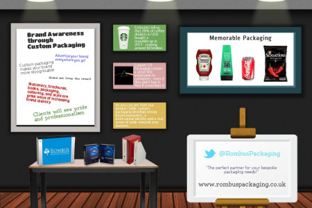 Brand Awareness Through Custom Packaging Infographic