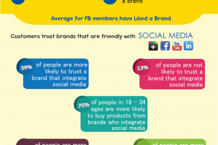 Brand Experience: The Social Media Way  Infographic