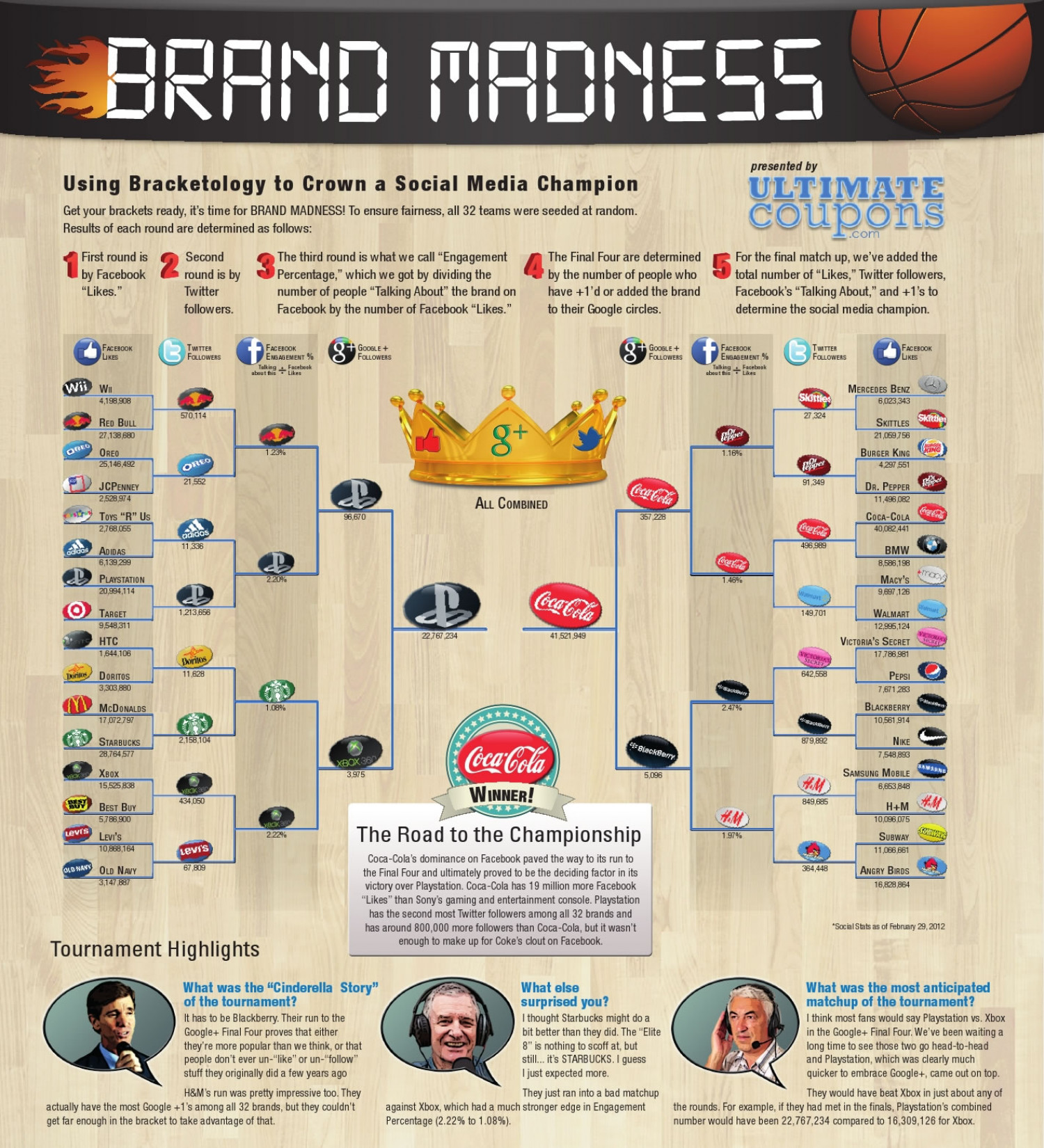 Brand Madness Infographic