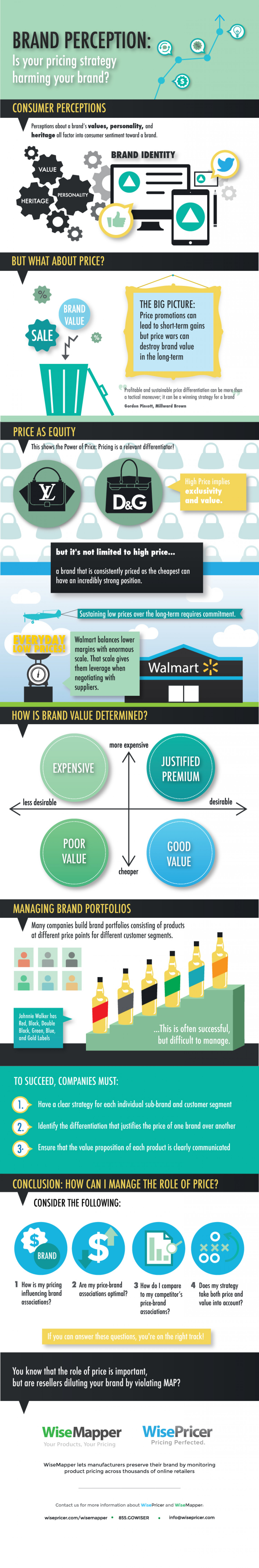 Brand Perception: Is Your Pricing Strategy Harming Your Brand? Infographic