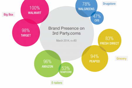 Brand presence on 3rd Party Websites Infographic