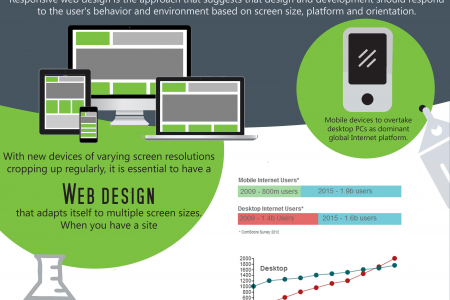Brand Responsive Web Design: A Paradigm Shift in the Industry Infographic
