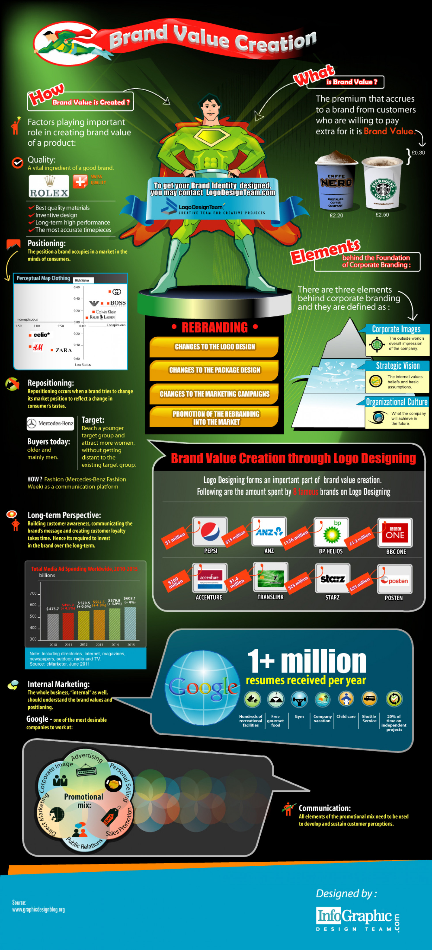 Brand Value Creation Infographic