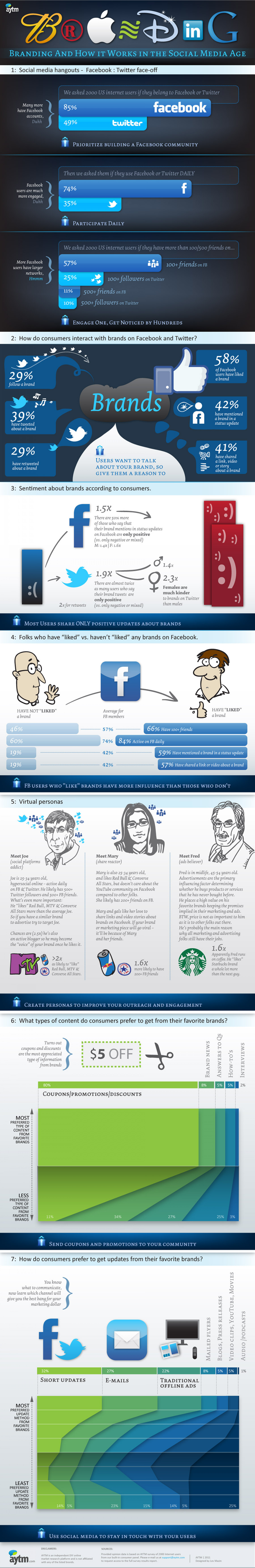Branding And How It Works in the Social Media Age Infographic