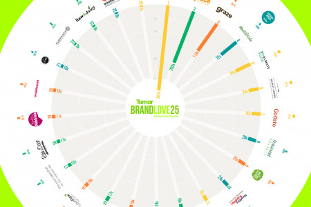 BRANDLOVE25 - HEALTH & NUTRITION Infographic