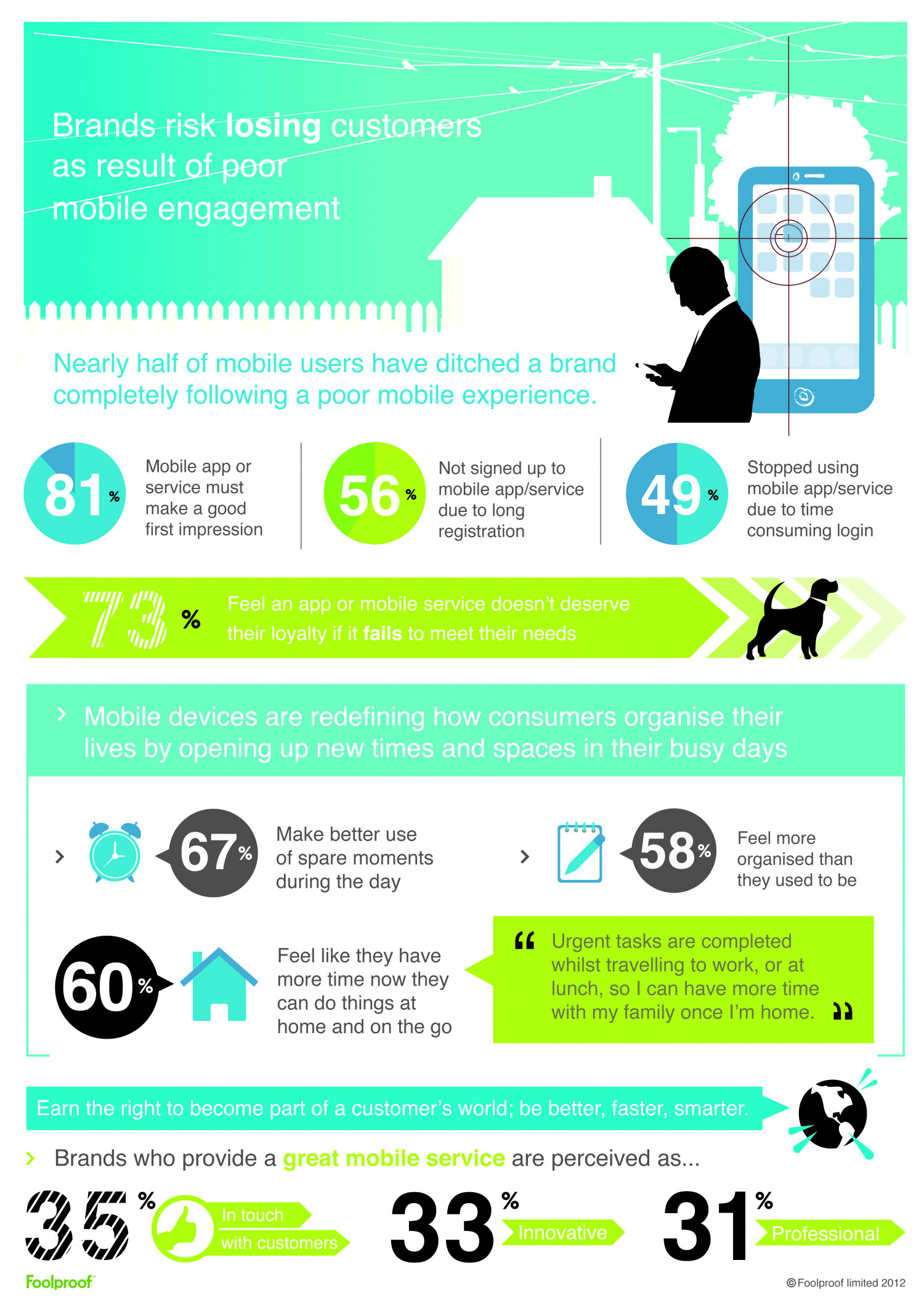Brands risk losing customers as result of poor mobile engagement Infographic