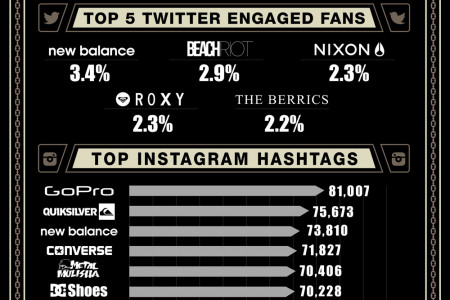 Brands that are Killing in Social at Agenda Show Long Beach Infographic