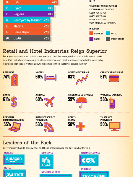 Brands That Do Customer Service The Right Way Infographic
