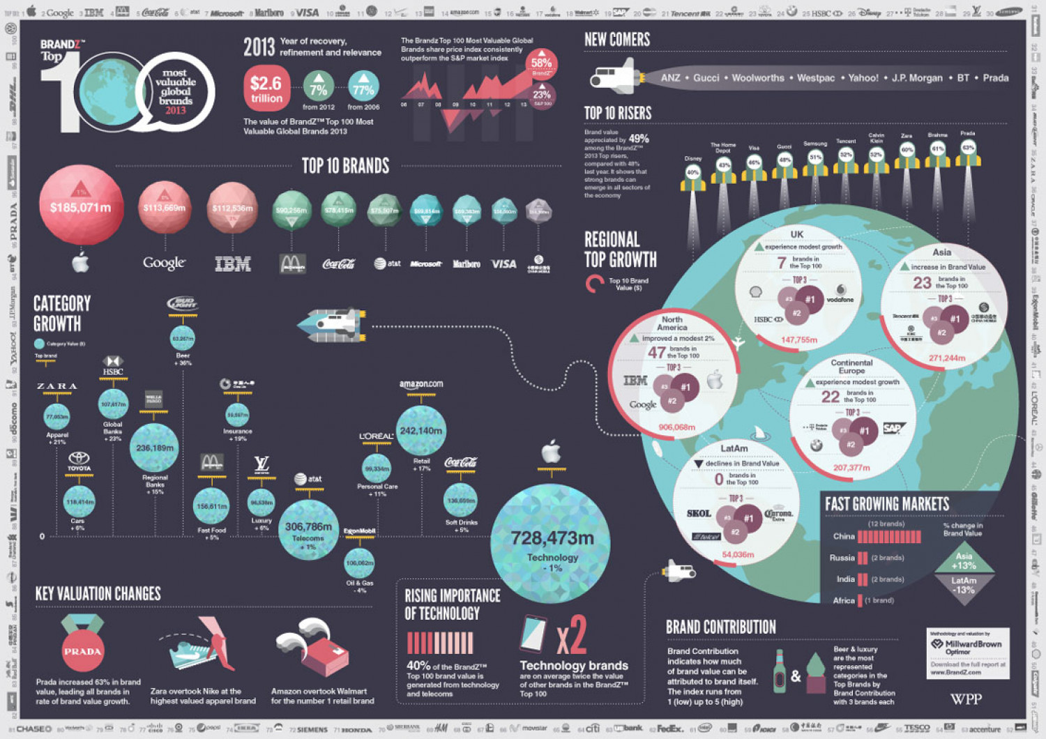 BrandZ Top 100 most valuable brands of 2013 Infographic