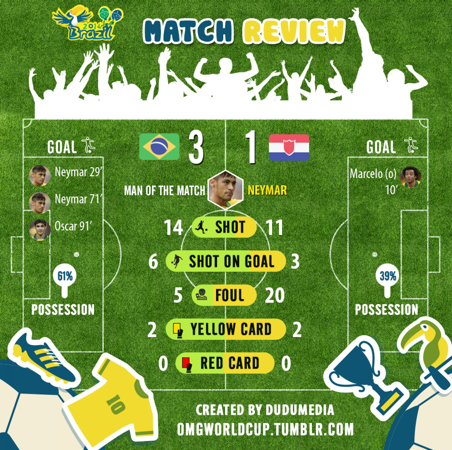 Match Review World Cup 2014: Brazil vs Croatia  Infographic