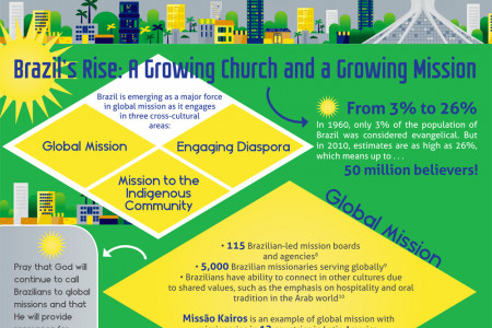 Brazil: An Emerging Force in Global Mission Infographic