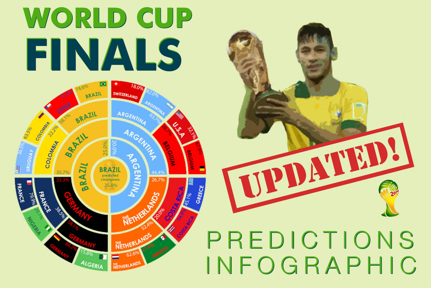 Brazil World Cup  Finals Predictions Infographic