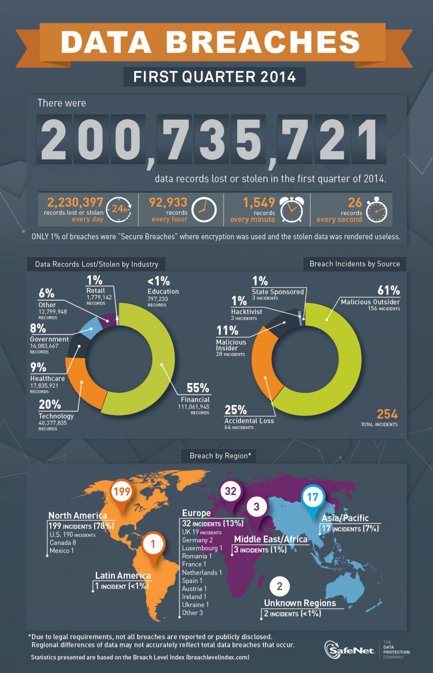 Breach Level Index: 200 Million Data Records Lost/Stolen in Q1 2014 Infographic