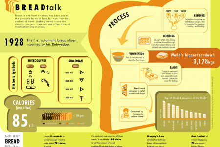 Bread Talk Infographic
