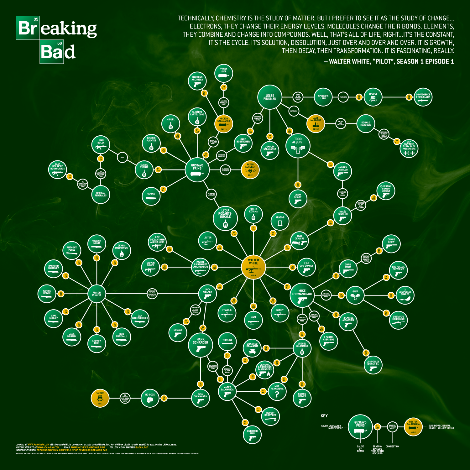 Breaking Bad Molecule Infographic Infographic