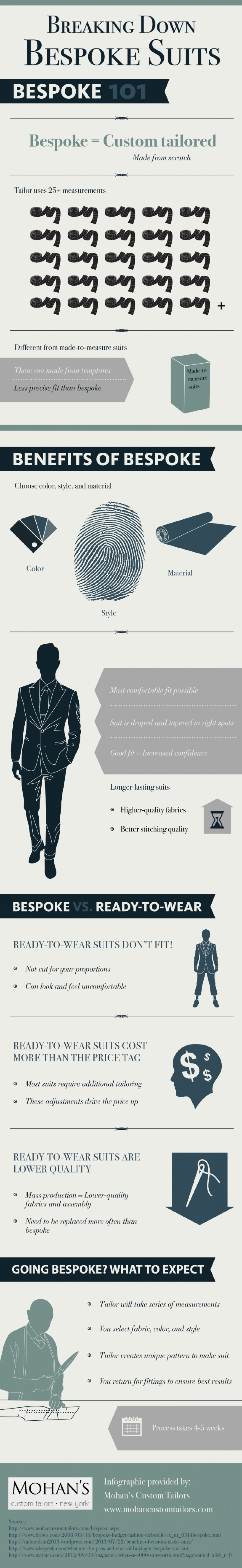 Breaking Down Bespoke Suits  Infographic