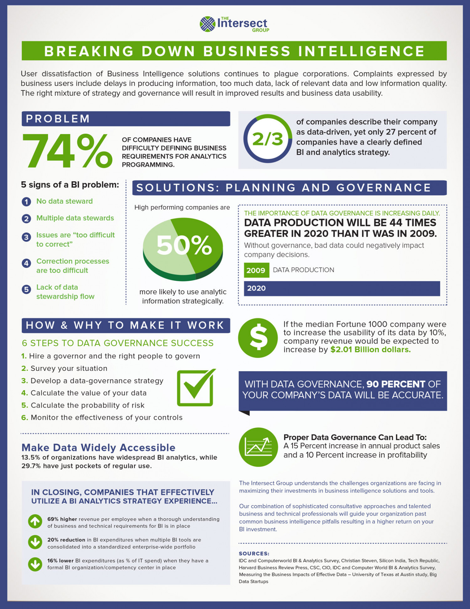 Breaking Down Business Intelligence Infographic