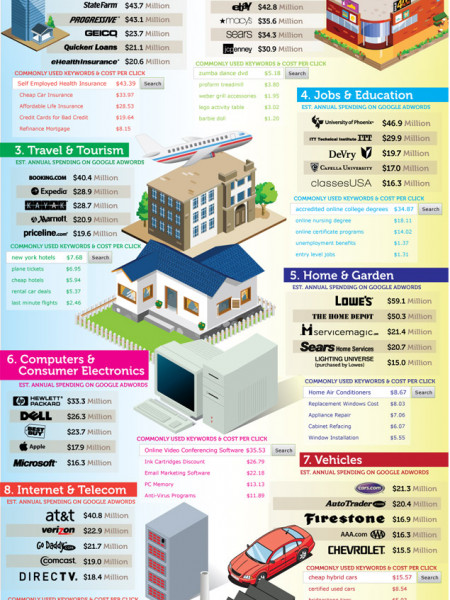 Breaking Down Googles 2011 Revenues Infographic