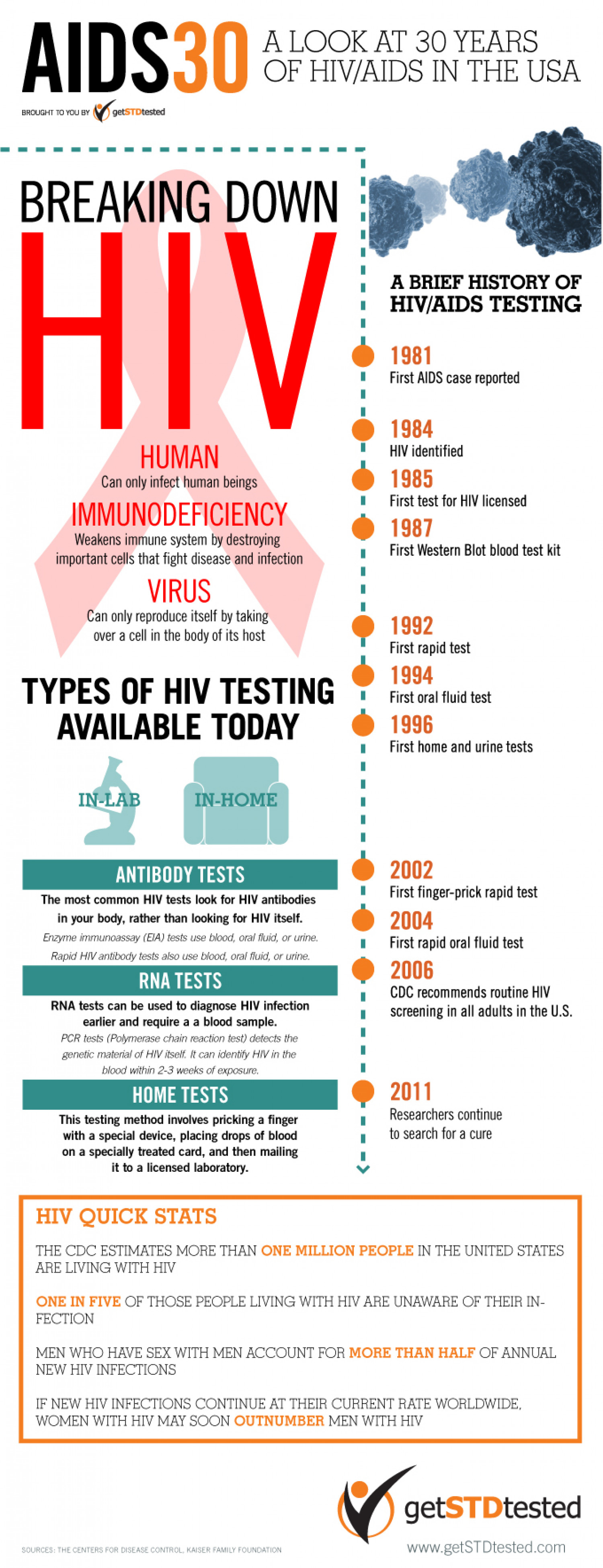 Breaking Down HIV Testing Infographic