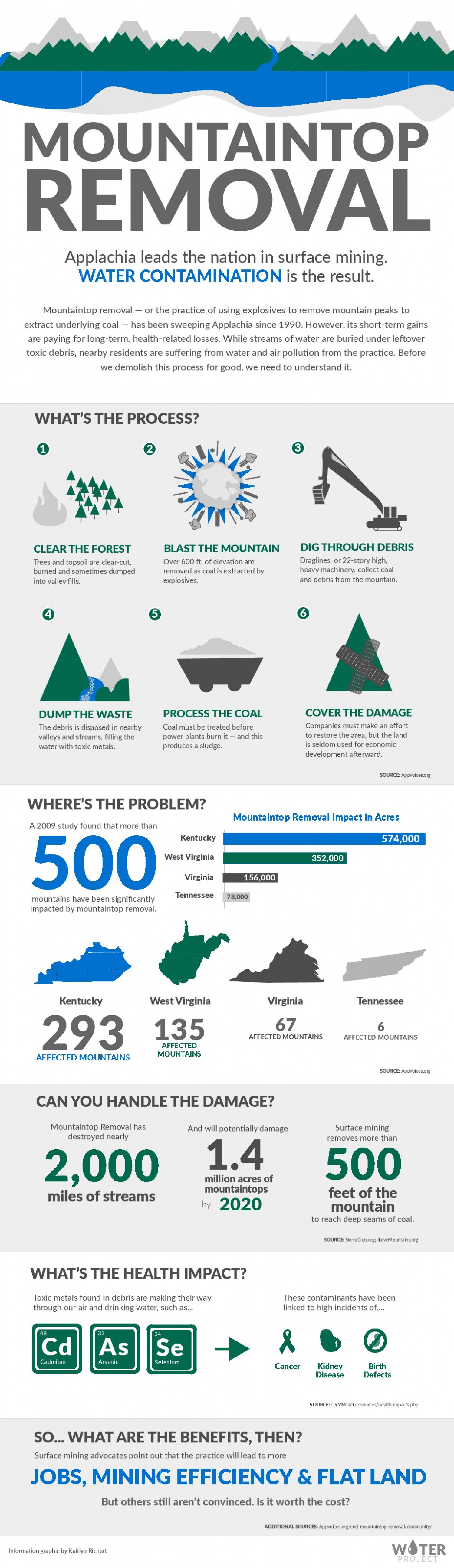 Breaking Down Mountaintop Removal Infographic