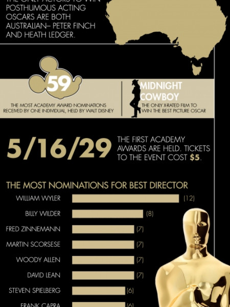 Breaking Down Oscar Infographic