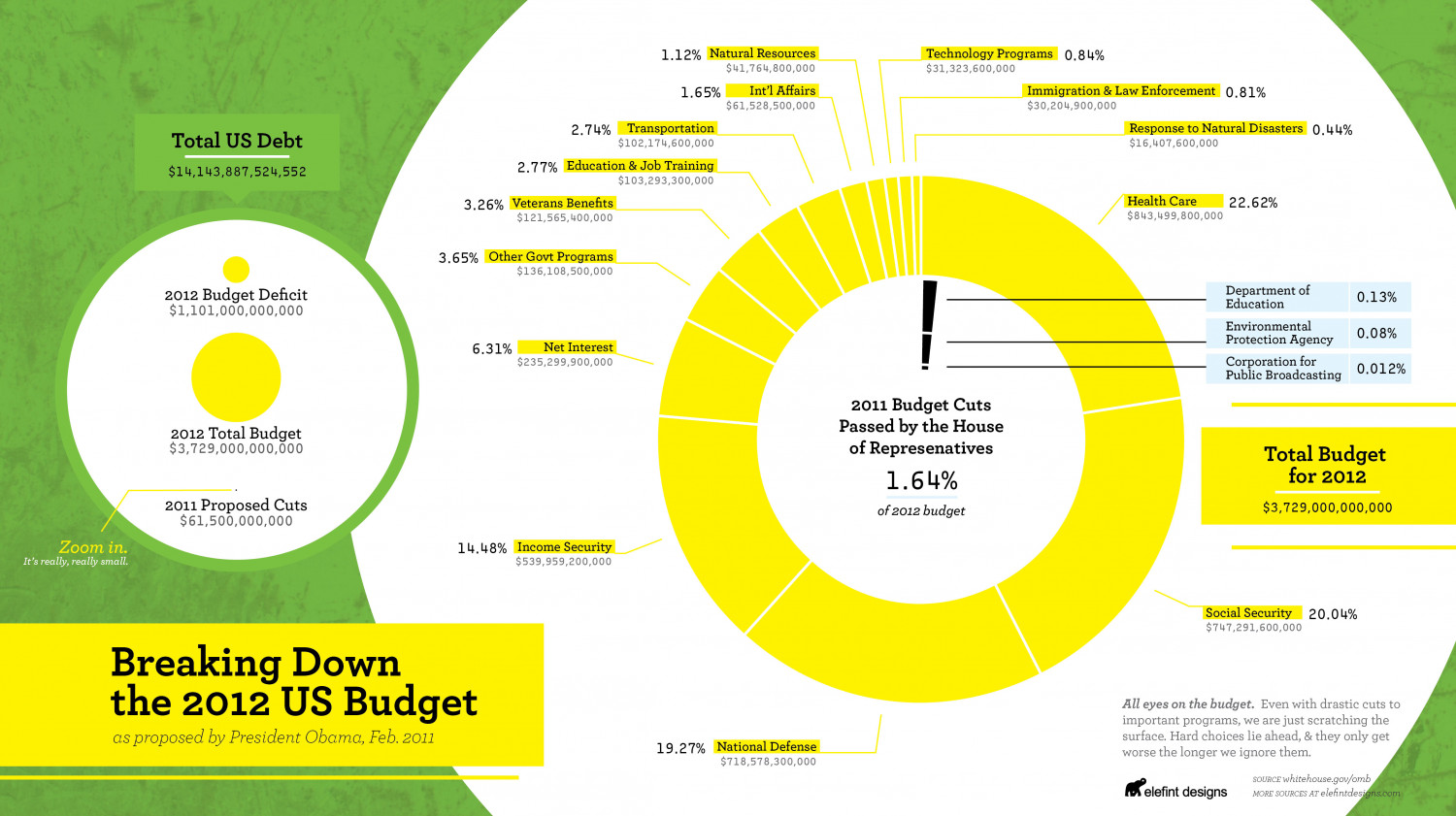 Breaking Down the 2012 US Budget Infographic