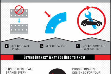 Breaking Down the Basics of Your Brakes Infographic
