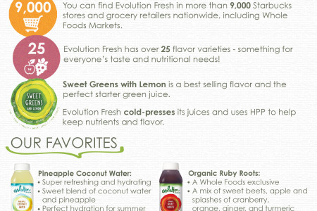 Breaking Down the Juice Trend Infographic
