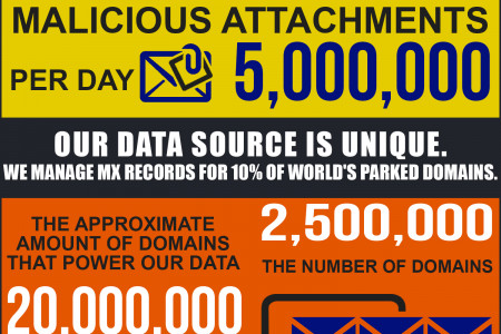 Breaking Down The Numbers: Threatwave's Threat Intelligence and Threat Research Data Feeds Infographic