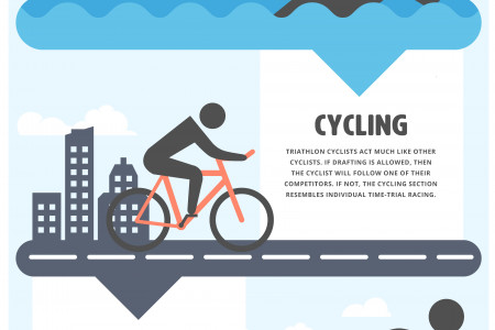 Breaking down the triathlon  Infographic