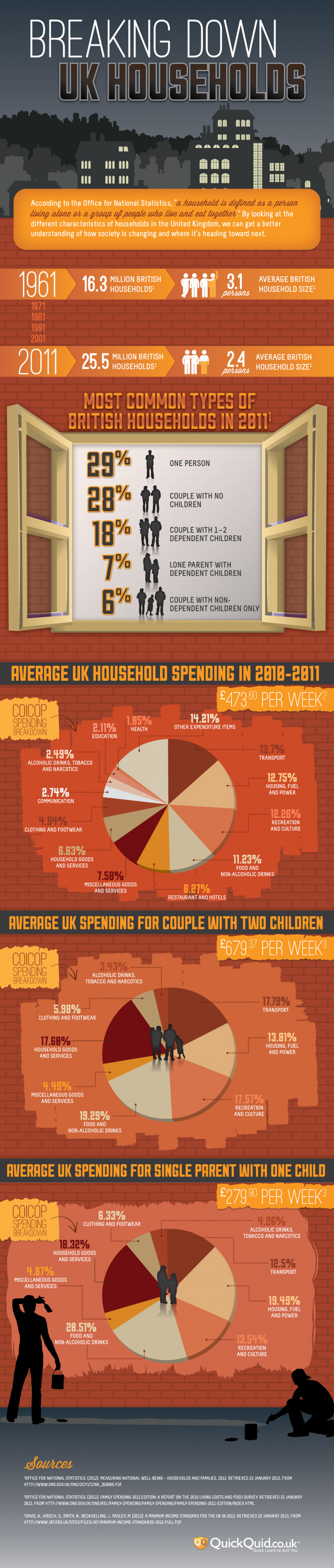 Breaking Down UK Households Infographic