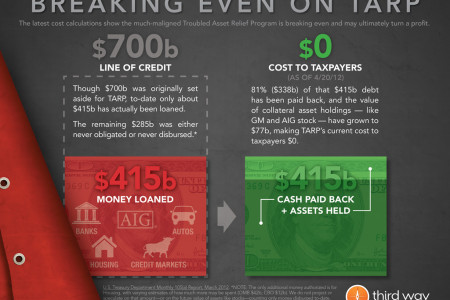 Breaking Even on TARP Infographic