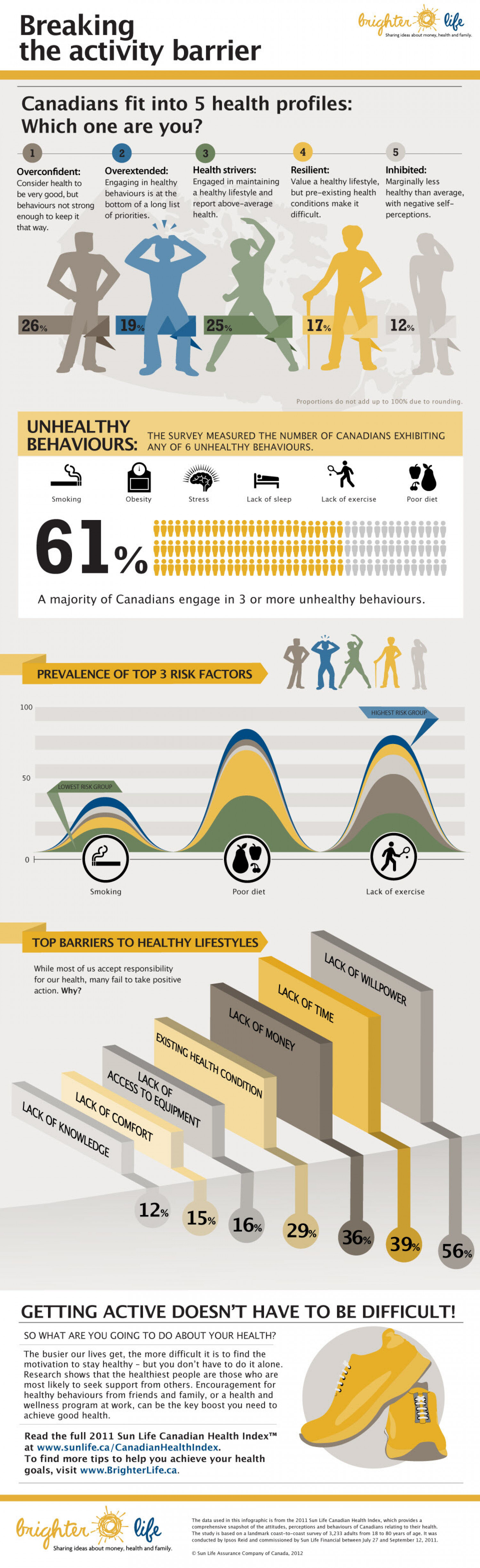 Breaking the Activity Barrier Infographic