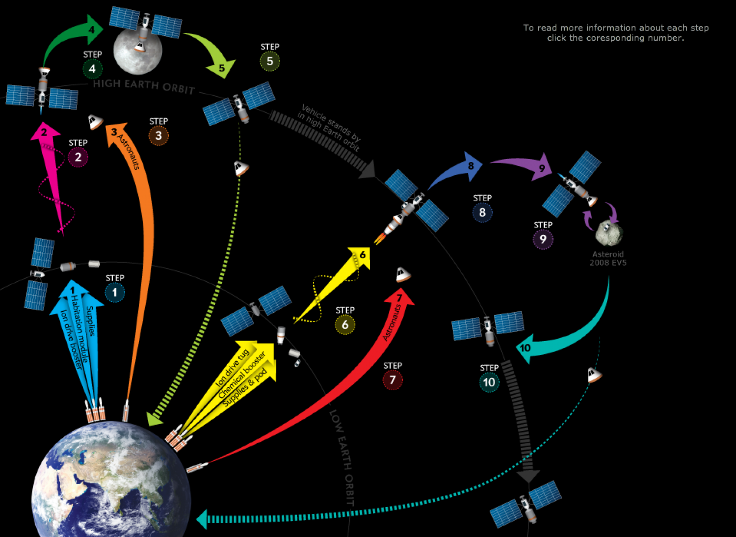 Breaking the Deep-Space Barrier Infographic