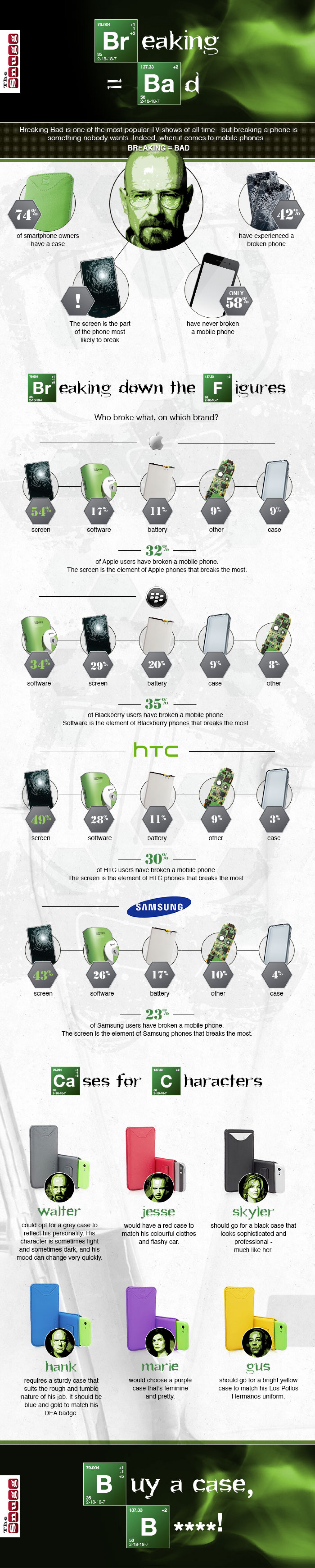 Breaking=Bad - The World's Most Breakable Smartphones Infographic