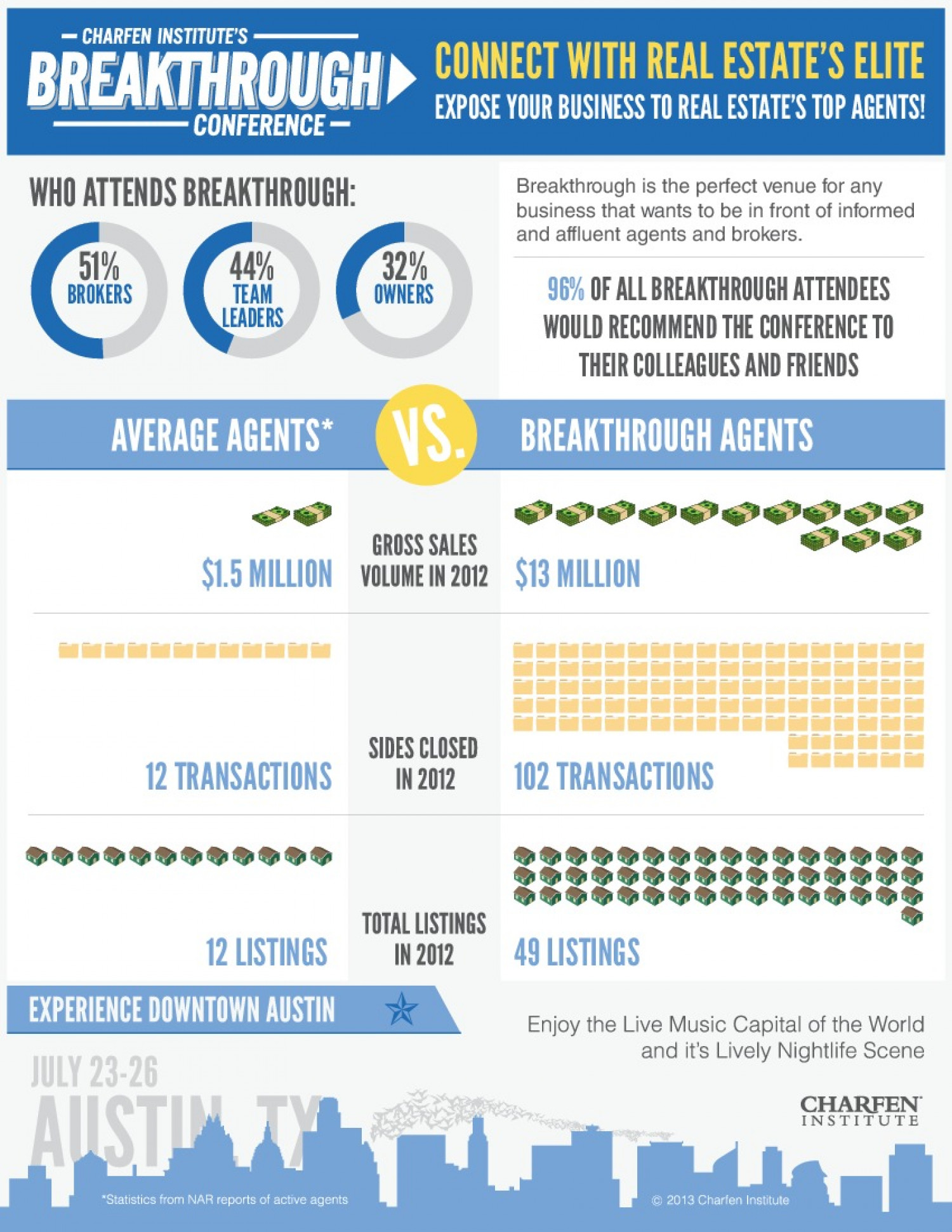 Breakthrough Conference 2014 Infographic