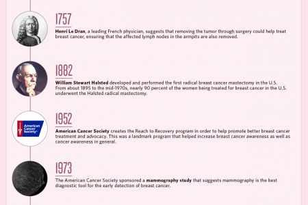 Breakthroughs in Breast Cancer Research Infographic