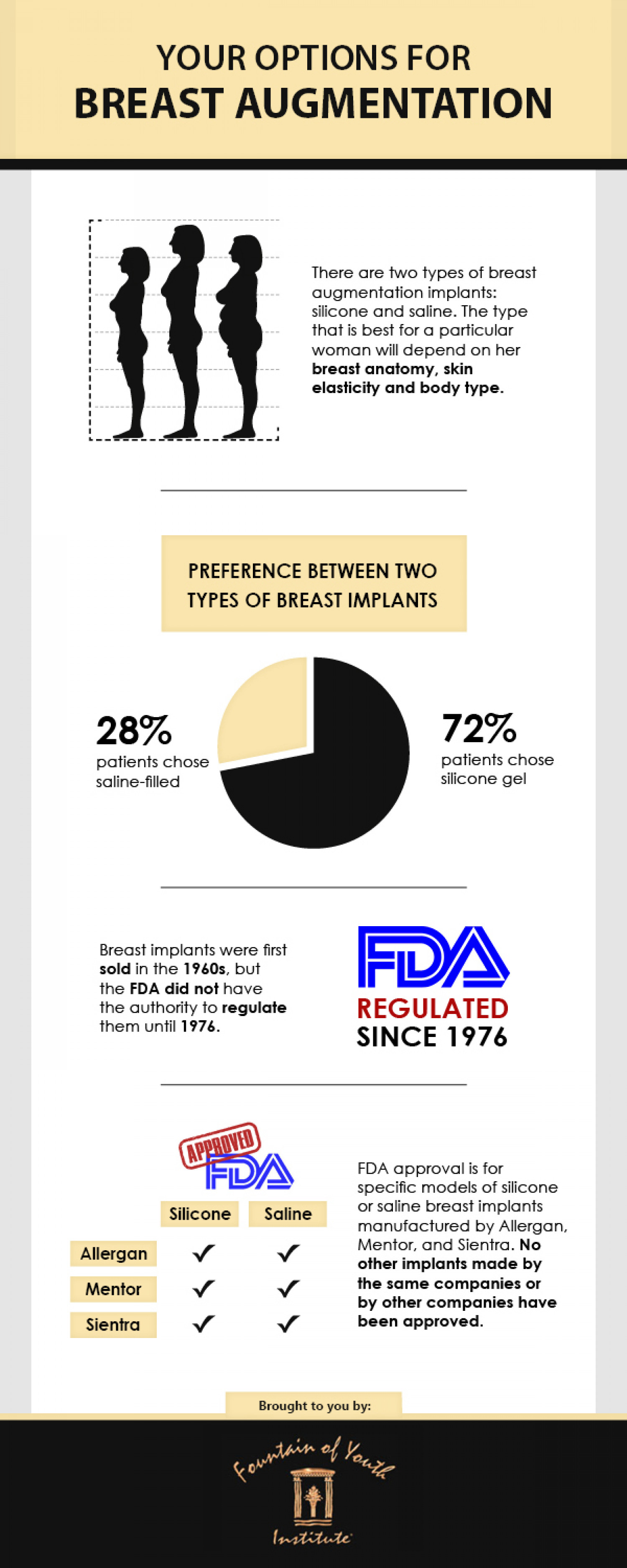 Your Options for Breast Augmentation Infographic