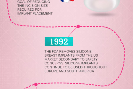 Breast Implantation Infographic