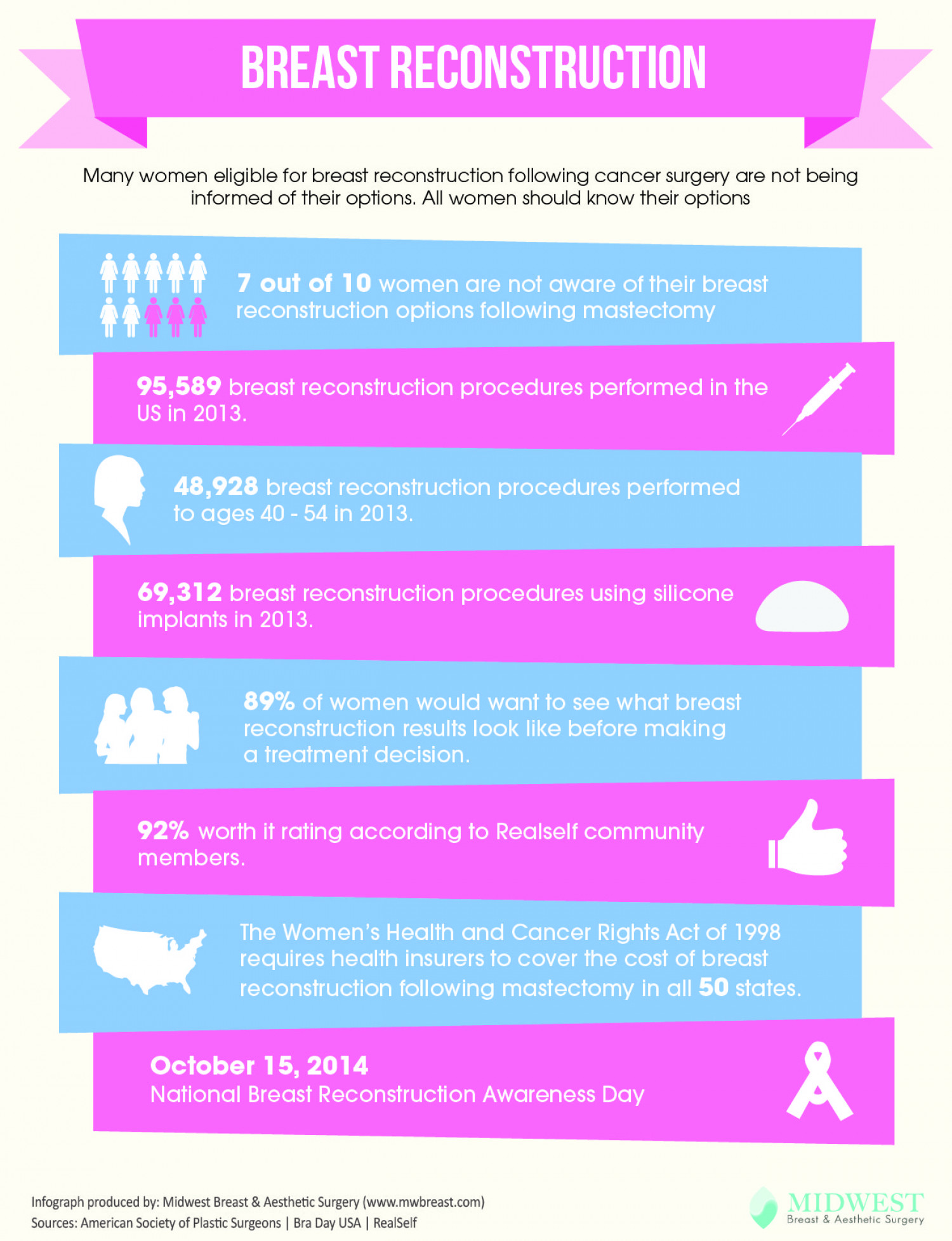Breast Reconstruction Infographic