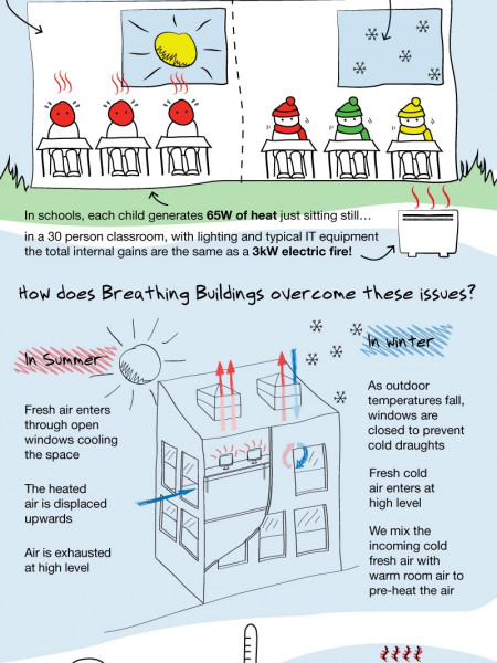 Breathing Life into Buildings with Natural Ventilation Infographic