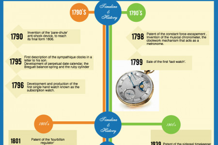 Breguet - The ABC's of Watch Brands Infographic