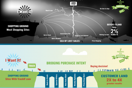 Bridging Purchase Intent on the Internet Infographic